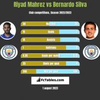 Riyad Mahrez vs Bernardo Silva h2h player stats