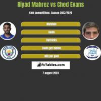 Riyad Mahrez vs Ched Evans h2h player stats
