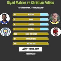 Riyad Mahrez vs Christian Pulisic h2h player stats