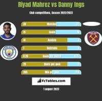 Riyad Mahrez vs Danny Ings h2h player stats