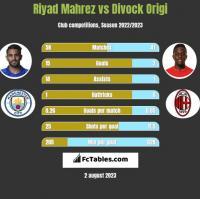 Riyad Mahrez vs Divock Origi h2h player stats