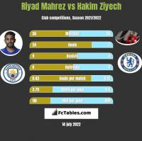 Riyad Mahrez vs Hakim Ziyech h2h player stats