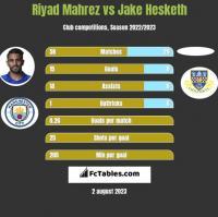 Riyad Mahrez vs Jake Hesketh h2h player stats