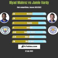 Riyad Mahrez vs Jamie Vardy h2h player stats