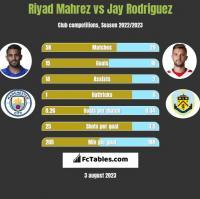 Riyad Mahrez vs Jay Rodriguez h2h player stats