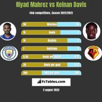 Riyad Mahrez vs Keinan Davis h2h player stats