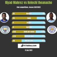 Riyad Mahrez vs Kelechi Iheanacho h2h player stats