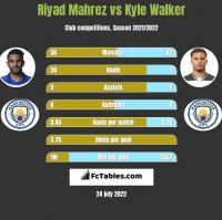 Riyad Mahrez vs Kyle Walker h2h player stats