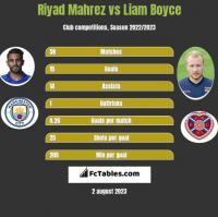 Riyad Mahrez vs Liam Boyce h2h player stats
