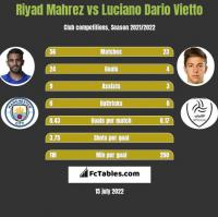 Riyad Mahrez vs Luciano Dario Vietto h2h player stats