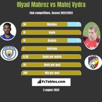 Riyad Mahrez vs Matej Vydra h2h player stats