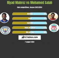 Riyad Mahrez vs Mohamed Salah h2h player stats