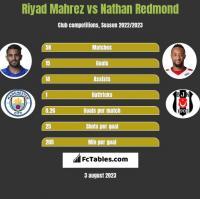 Riyad Mahrez vs Nathan Redmond h2h player stats