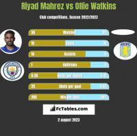 Riyad Mahrez vs Ollie Watkins h2h player stats