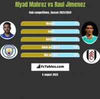 Riyad Mahrez vs Raul Jimenez h2h player stats
