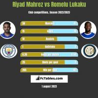Riyad Mahrez vs Romelu Lukaku h2h player stats