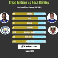 Riyad Mahrez vs Ross Barkley h2h player stats