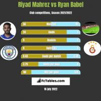 Riyad Mahrez vs Ryan Babel h2h player stats