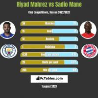 Riyad Mahrez vs Sadio Mane h2h player stats