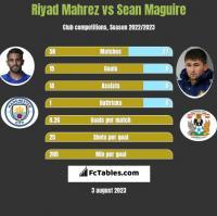 Riyad Mahrez vs Sean Maguire h2h player stats