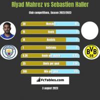 Riyad Mahrez vs Sebastien Haller h2h player stats