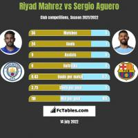 Riyad Mahrez vs Sergio Aguero h2h player stats