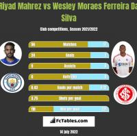 Riyad Mahrez vs Wesley Moraes Ferreira Da Silva h2h player stats