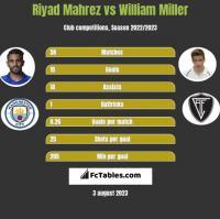 Riyad Mahrez vs William Miller h2h player stats