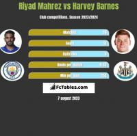 Riyad Mahrez vs Harvey Barnes h2h player stats