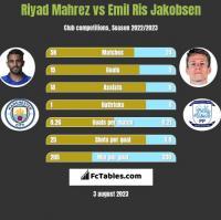 Riyad Mahrez vs Emil Ris Jakobsen h2h player stats