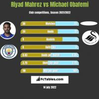 Riyad Mahrez vs Michael Obafemi h2h player stats