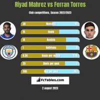 Riyad Mahrez vs Ferran Torres h2h player stats