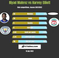 Riyad Mahrez vs Harvey Elliott h2h player stats