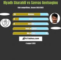 Riyadh Sharahili vs Savvas Gentsoglou h2h player stats