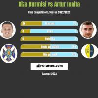Riza Durmisi vs Artur Ionita h2h player stats