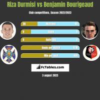 Riza Durmisi vs Benjamin Bourigeaud h2h player stats