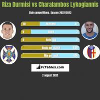 Riza Durmisi vs Charalambos Lykogiannis h2h player stats