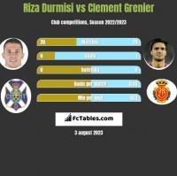 Riza Durmisi vs Clement Grenier h2h player stats