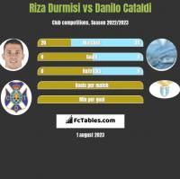 Riza Durmisi vs Danilo Cataldi h2h player stats