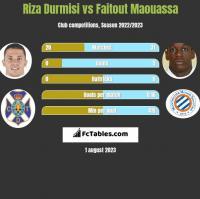 Riza Durmisi vs Faitout Maouassa h2h player stats