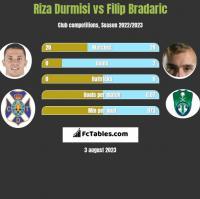 Riza Durmisi vs Filip Bradaric h2h player stats