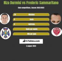 Riza Durmisi vs Frederic Sammaritano h2h player stats