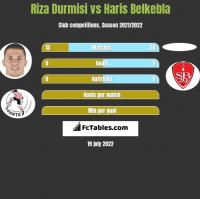 Riza Durmisi vs Haris Belkebla h2h player stats