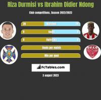 Riza Durmisi vs Ibrahim Didier Ndong h2h player stats