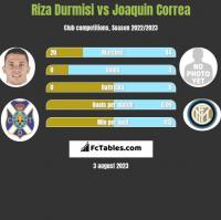 Riza Durmisi vs Joaquin Correa h2h player stats