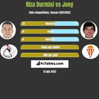 Riza Durmisi vs Jony h2h player stats