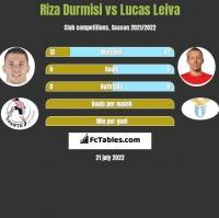 Riza Durmisi vs Lucas Leiva h2h player stats