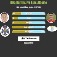 Riza Durmisi vs Luis Alberto h2h player stats