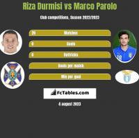Riza Durmisi vs Marco Parolo h2h player stats