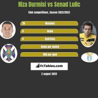 Riza Durmisi vs Senad Lulic h2h player stats
